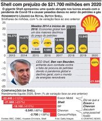 NEGÓCIOS: Shell com prejuízo de $21.700 milhões em 2020 infographic