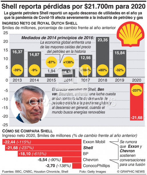 Shell reporta pérdidas de $21.700 millones en 2020 infographic