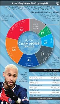 كرة قدم: تشكيلة دور الـ 16 لدوري أبطال أوروبا infographic
