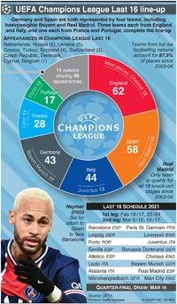 SOCCER: UEFA Champions League Last 16 line-up 2021 infographic