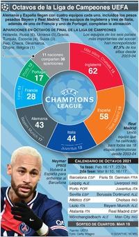 SOCCER: Alineación de Octavos de la Liga de Campeones UEFA 2021 infographic