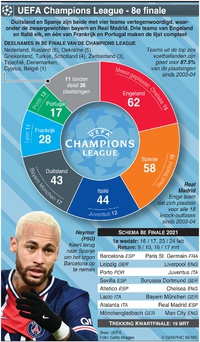 VOETBAL: UEFA Champions League 8e finale 2021 infographic