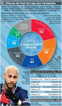FUTEBOL: Oitavos de final da Liga dos Campeões 2021 infographic
