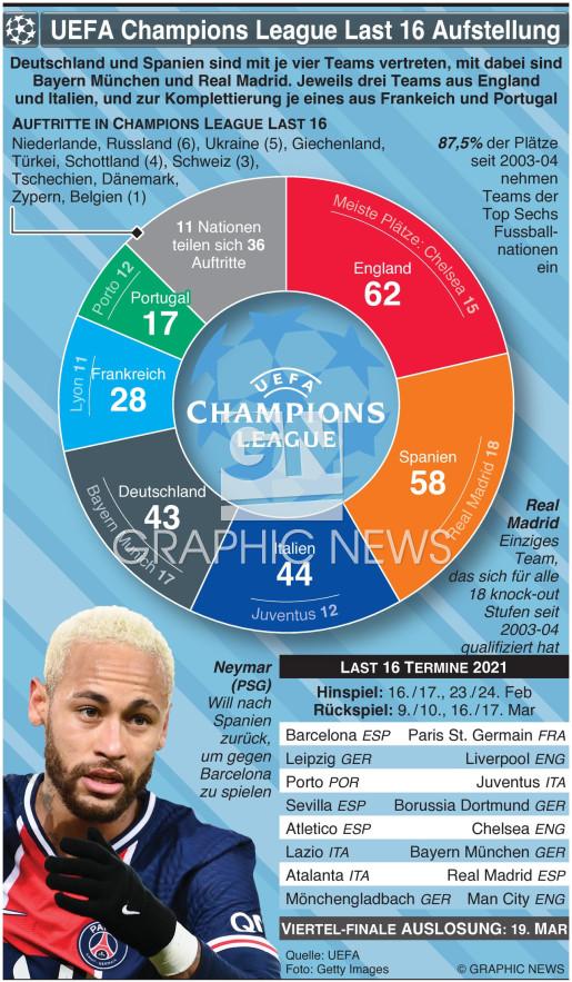 UEFA Champions League Last 16 Aufstellung 2021 infographic