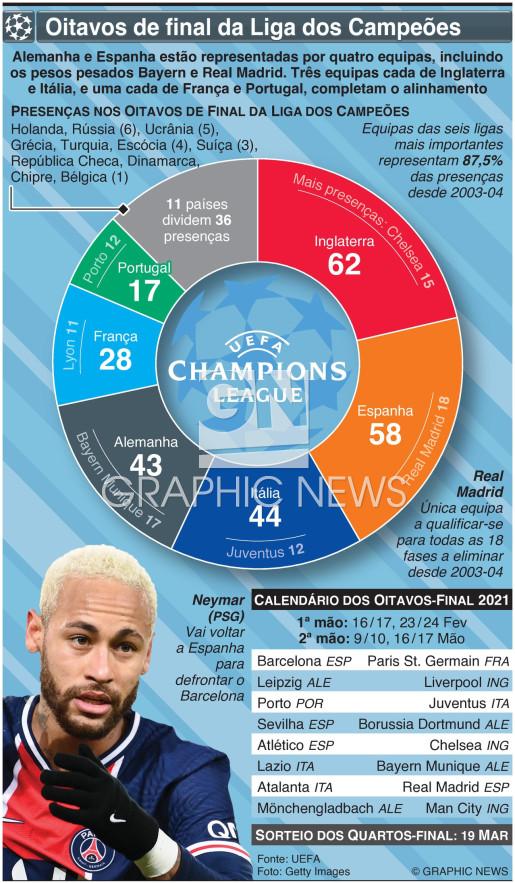 Oitavos de final da Liga dos Campeões 2021 infographic