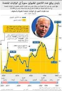 هجرة: بايدن يرفع عدد اللاجئين المقبولين سنوياً إلى الولايات المتحدة infographic