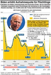 U.S.: Biden erhöht Aufnahmequote für Flüchtlinge infographic