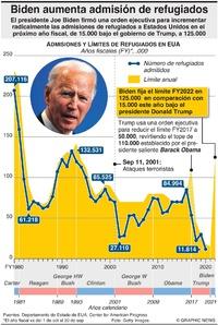EUA: Biden aumenta admisiones de refugiados infographic