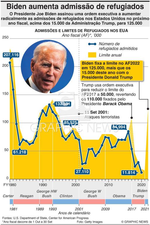 Biden aumenta as admissões de refugiados infographic