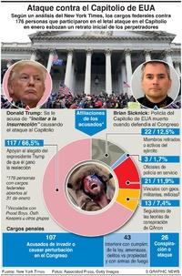POLÍTICA: Motín en el Capitolio de EUA infographic