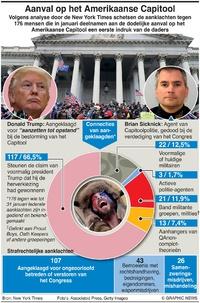 POLITIEK: Relschoppers Amerikaanse Capitool infographic
