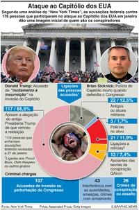POLÍTICA: Conspiradores do ataque ao Capitólio dos EUA infographic