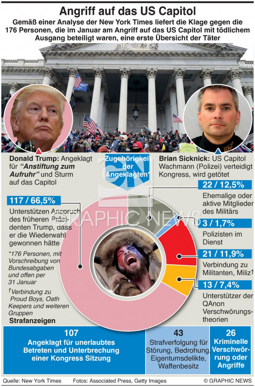 Täter im Angriff auf das US Capitol infographic