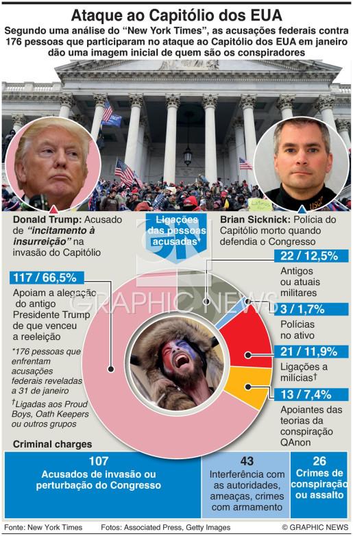 Conspiradores do ataque ao Capitólio dos EUA infographic