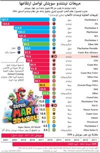 ألعاب فيديو: مبيعات نينتندو سويتش تواصل ارتفاعها infographic