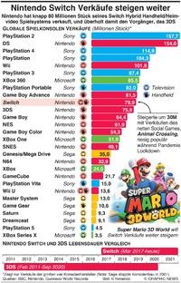 GAMING: Nintendo Switch Verkäufe steigen weiter infographic