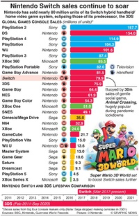 GAMING: Nintendo Switch sales continue to soar infographic