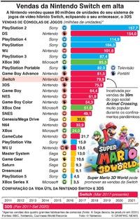 JOGOS DE VÍDEO: Vendas da Nintendo Switch continuam a disparar infographic