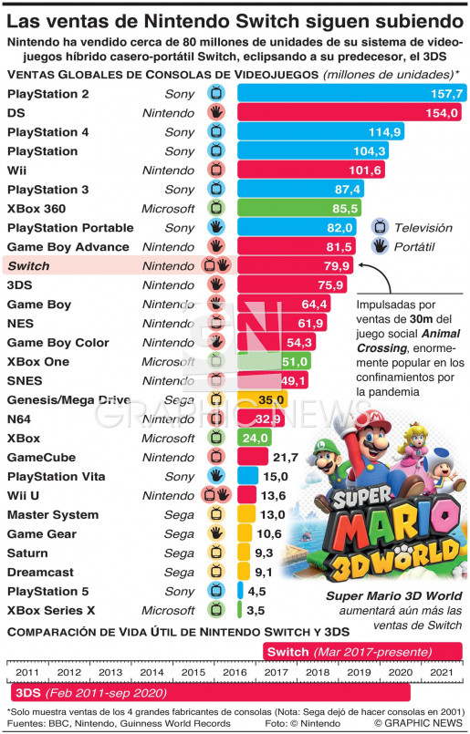 Las ventas de Nintendo Switch continúan en ascenso infographic