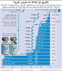صحة: الطريق إلى المناعة ضد فيروس كورونا infographic