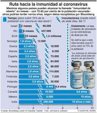 SALUD: Ruta hacia la inmunidad al coronavirus infographic