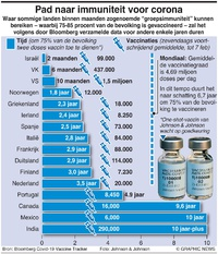 GEZONDHEID: Pad naar immuniteit voor corona infographic