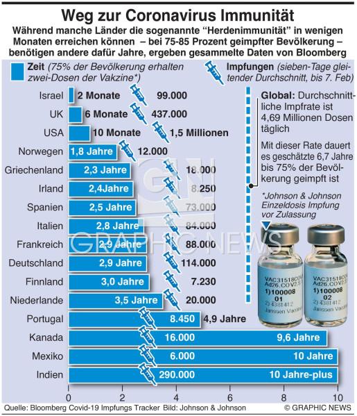 Weg zur Coronavirus Immunität infographic