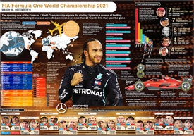 F1: Formula One World Championship wallchart 2021 infographic