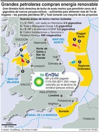 NEGOCIOS: Licitación para parques eólicos en el RU infographic