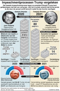 POLITIEK: Impeachmentprocessen Trump vergeleken infographic