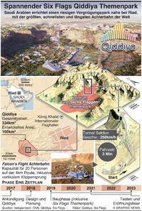 UNTERHALTUNG: Six Flags Qiddiya Themenpark wird spannend thrill infographic
