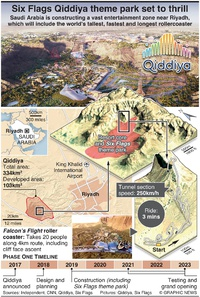 ENTERTAINMENT: Six Flags Qiddiya theme park set to thrill infographic