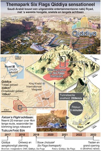 ENTERTAINMENT: Themapark Six Flags Qiddiya wordt sensationeel infographic