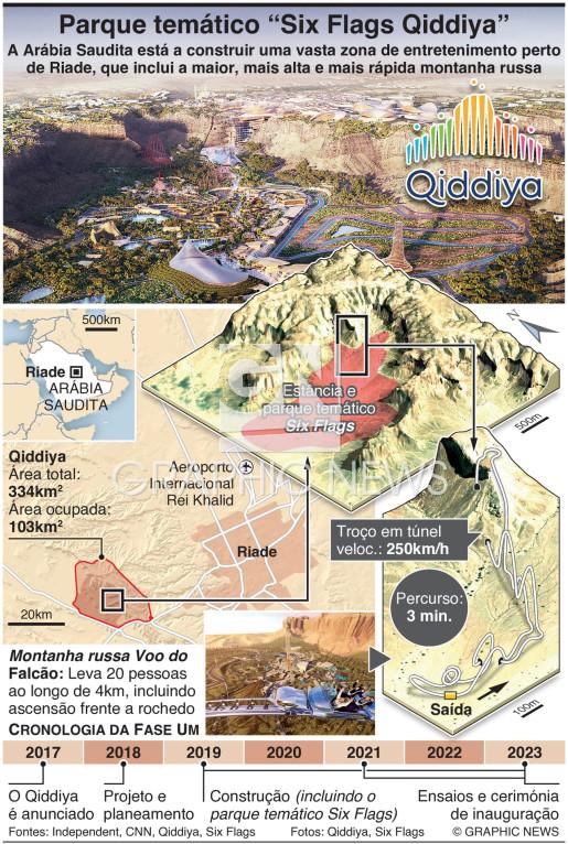 Parque temático Six Flags Qiddiya nasce nas areias do deserto Arábico infographic