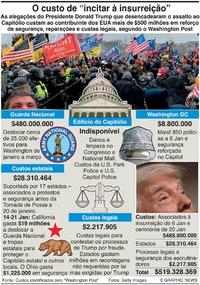 POLÍTICA: Custos de incitar à insurreição infographic