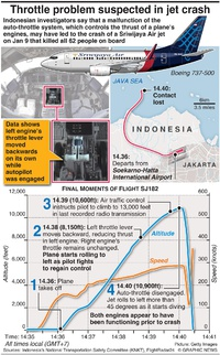 AVIATION: Throttle problem suspected in Indonesia jet crash infographic