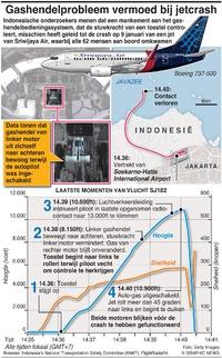 LUCHTVAART: Vermoedelijk gashendelprobleem bij jetcrash Indonesia jet crash infographic