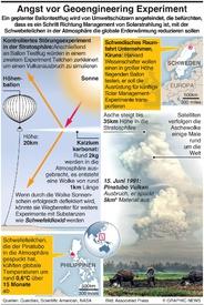 UMWELT: Angst vor Geoengineering Experiment infographic