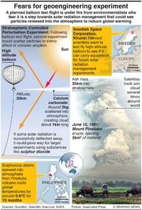 ENVIRONMENT: Fears for geoengineering experiment infographic