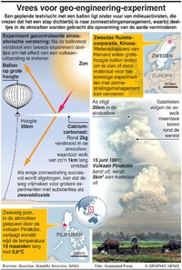 MILIEU: Vrees voor geo-engineering-experiment infographic