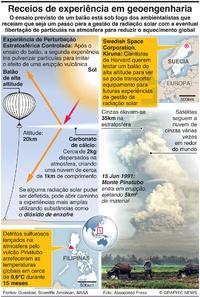 AMBIENTE: Experiência de geoengenharia suscita receios infographic
