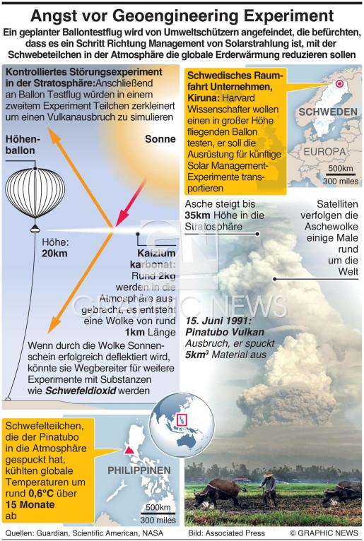 Angst vor Geoengineering Experiment infographic