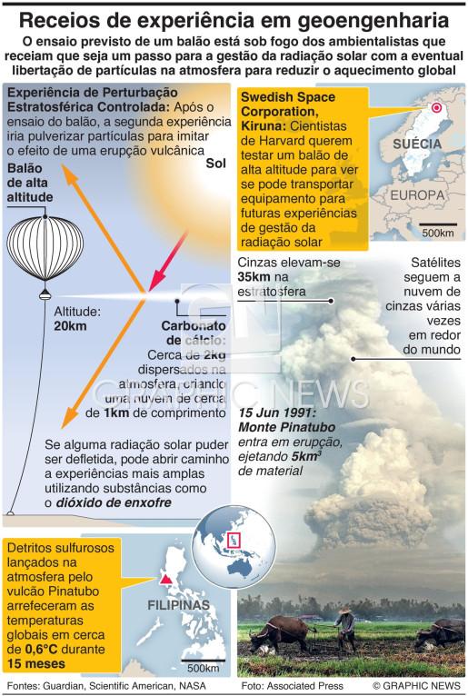 Experiência de geoengenharia suscita receios infographic