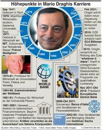 WIRTSCHAFT: Mario Draghi's Karriere infographic