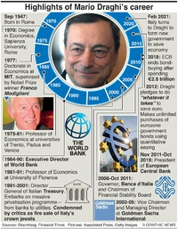 BUSINESS: Mario Draghi's career infographic