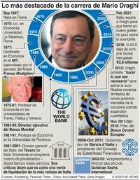 NEGOCIOS: Carrera de Mario Draghi infographic