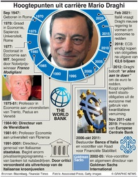 BUSINESS: Mario Draghi's carrière infographic