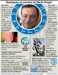 NEGÓCIOS: Carreira de Mario Draghi infographic