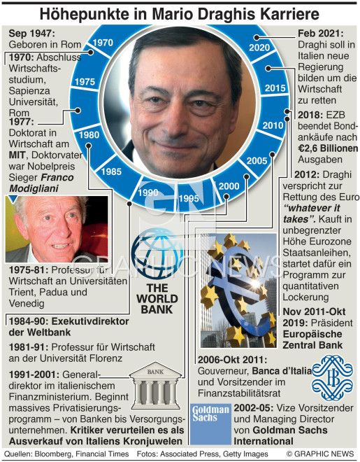 Mario Draghi's Karriere infographic
