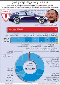 أعمال: تسلا تتصدر مصنعي السيارات في العالم infographic